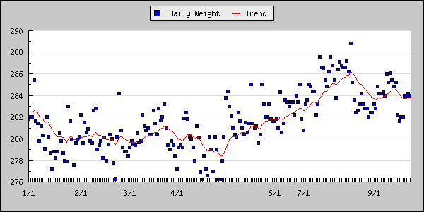 weight-graph